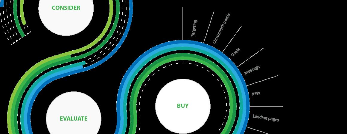 Prilagajanje procesu odločanja potrošnikov s storitvijo Optimizacija spletnih strani