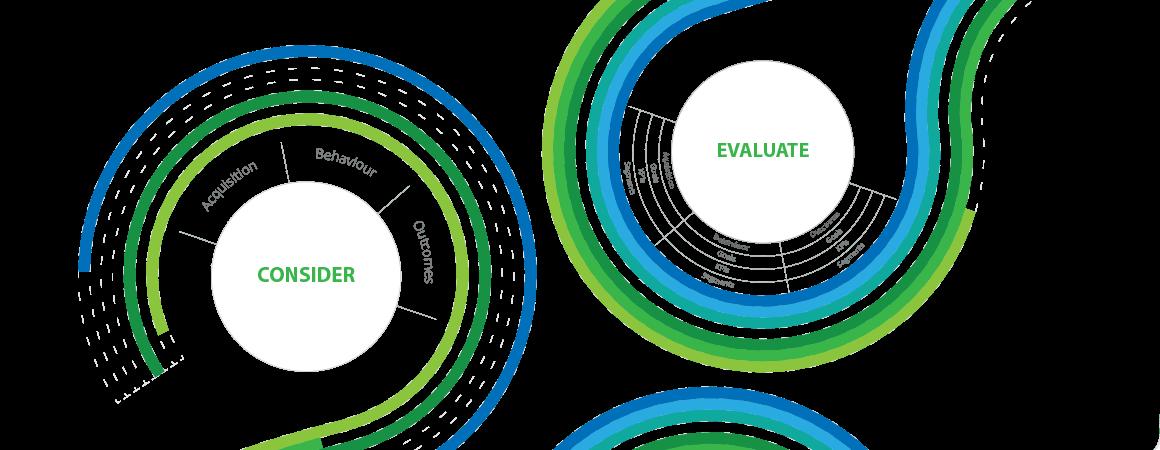 Prilagajanje procesu odločanja potrošnikov s storitvijo Spletna analitika